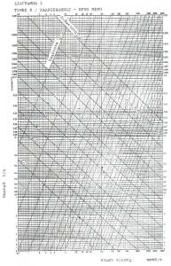 Home Gas Διαγράμματα Πτώσης Πίεσης Νερού 2
